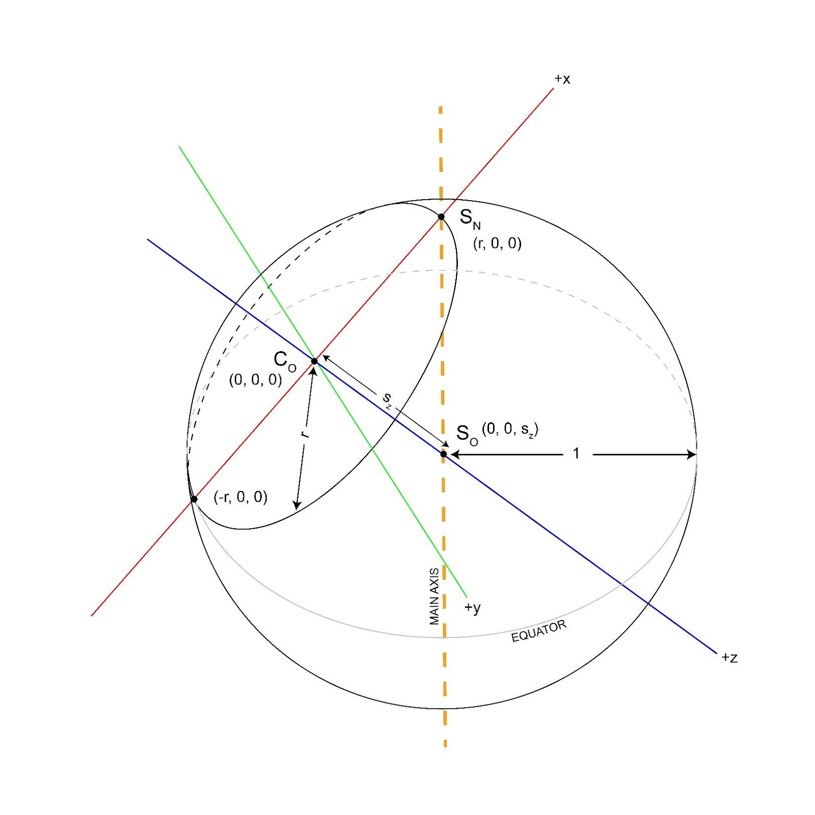 The Coordinate System