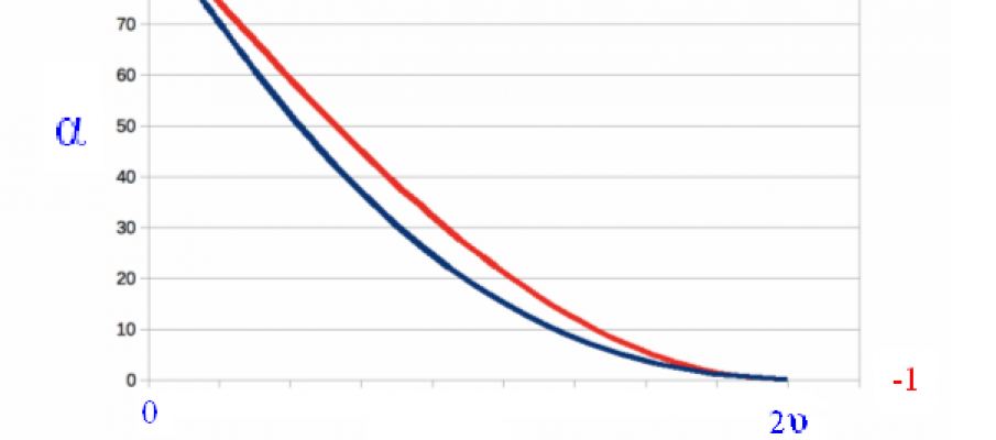 Graphing the Function